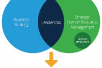 Aligning HR Strategy with Business