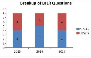 break up of DILR questions