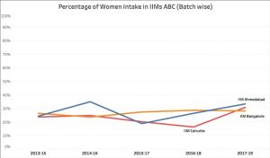Percentage of women in IIMs A,B, and C